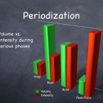 Periodization Training for Cyclocross