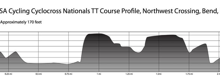 2010 nationals time trial elevation profile