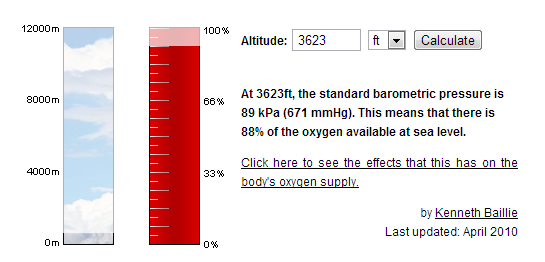 Oxygen levels in Bend, Oregon are 88% of sea level. graph: Altitude.org
