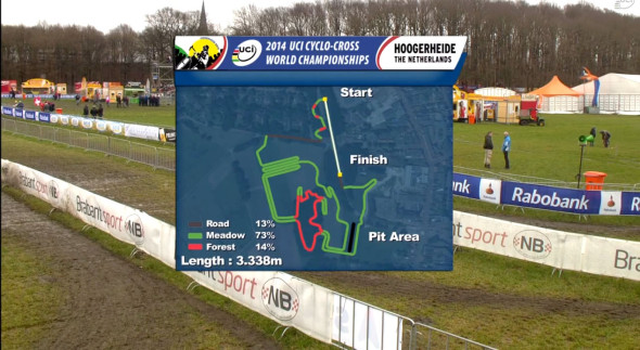 The Hoogerheide World Championship course has changed from the 2009 course. It's 3.33km long with less pavement.