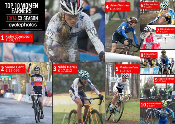 Top 10 women's payouts via Cyclephotos.co.uk