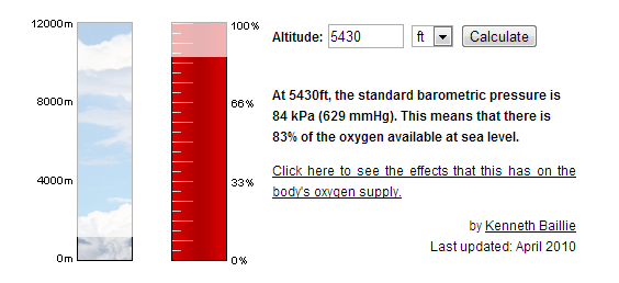 Into Thinner Air The Truth About Oxygen In Boulder Dont - Sea level altitude