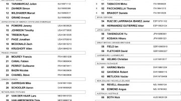 2014 Cyclocross World Championships Elite Men Start List & Bib Numbers (Not Call-Ups)
