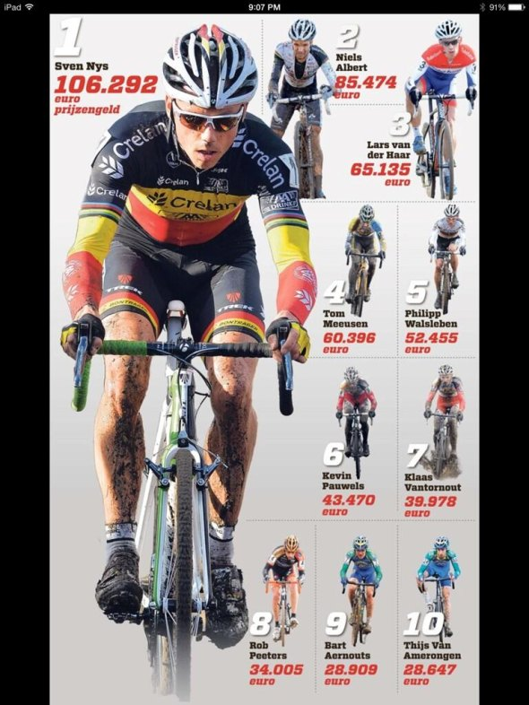 Nieuwsblad infographic on top 'cross earnings