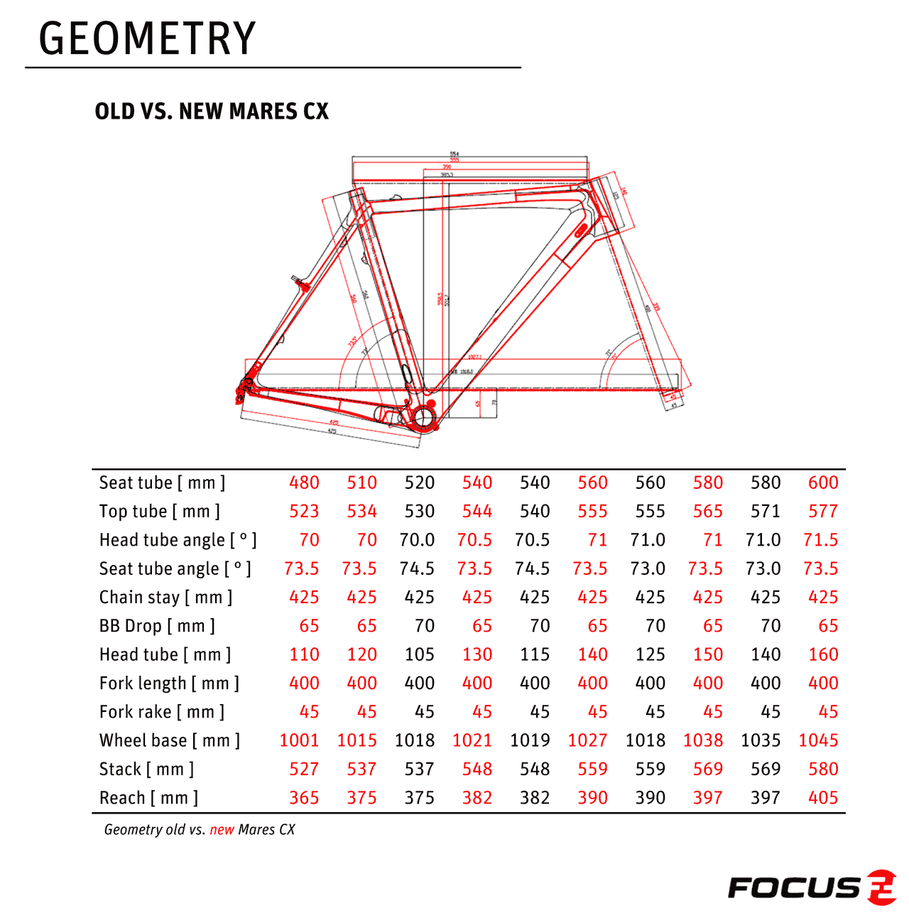 comparison-of-new-and-old-focus-mares-geometry-