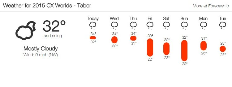 2015 Cyclocross World Championships Weather, Tabor, Czech Republic