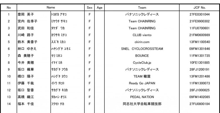 2015 Tokyo Cyclocross Women Start and Entry List