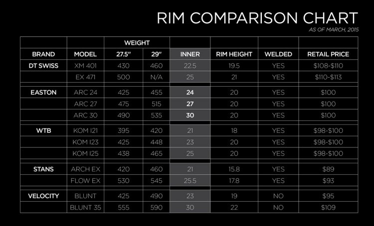 Easton is now offering rims by themselves, and the 24, 27 and 30mm are wider and lighter than highlighted competitor products.