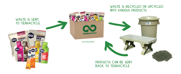 Turn GU Energy wrappers into something useful, and help your local charity or school via TerraCycle. image: TerraCycle