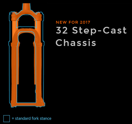 Fox Step-Cast Chassis Design. Image courtesy of Fox.