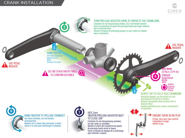 An exploded, step-by-step view of the installation of the CINCH Power Meter.