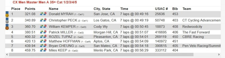 With fast competition, the Masters 35+ A race presented a second-best points grab option. 2017 CCCX Race #1 - Central Coast Cyclocross Series Race Results