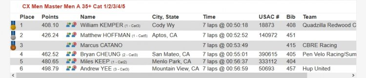 DFL and a lap down (results are incorrect), but a better score than last in other categories, and an improvement over a 600. 2017 CCCX Race #2 - Central Coast Cyclocross Series Race Results