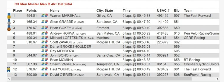 A podium in Masters B 45 is not worth as much as a top two in a small 6-man singlespeed B field. 2017 CCCX Race #2 - Central Coast Cyclocross Series Race Results