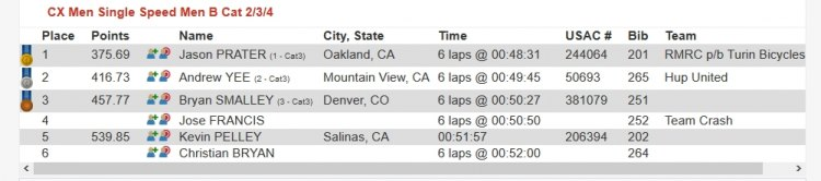 Although scores were lower than the week before (because the previous week's second place did not race), this score was the best possible outcome. 2017 CCCX Race #2 - Central Coast Cyclocross Series Race Results