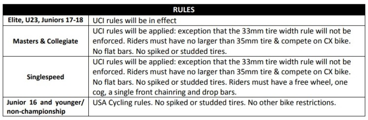 Official USA Cycling rules for Nationals. photo: usacycling.org