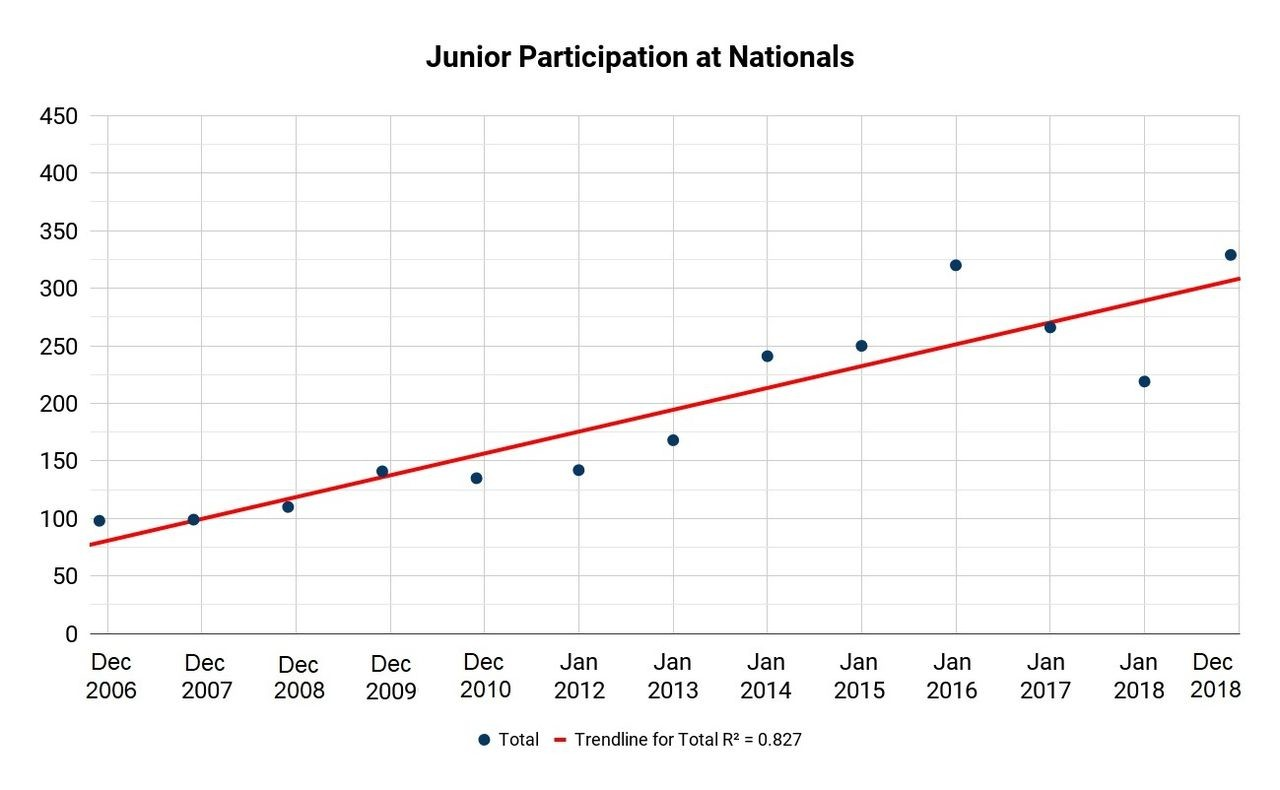 Junior Participation at Nationals, 2006 to 2018