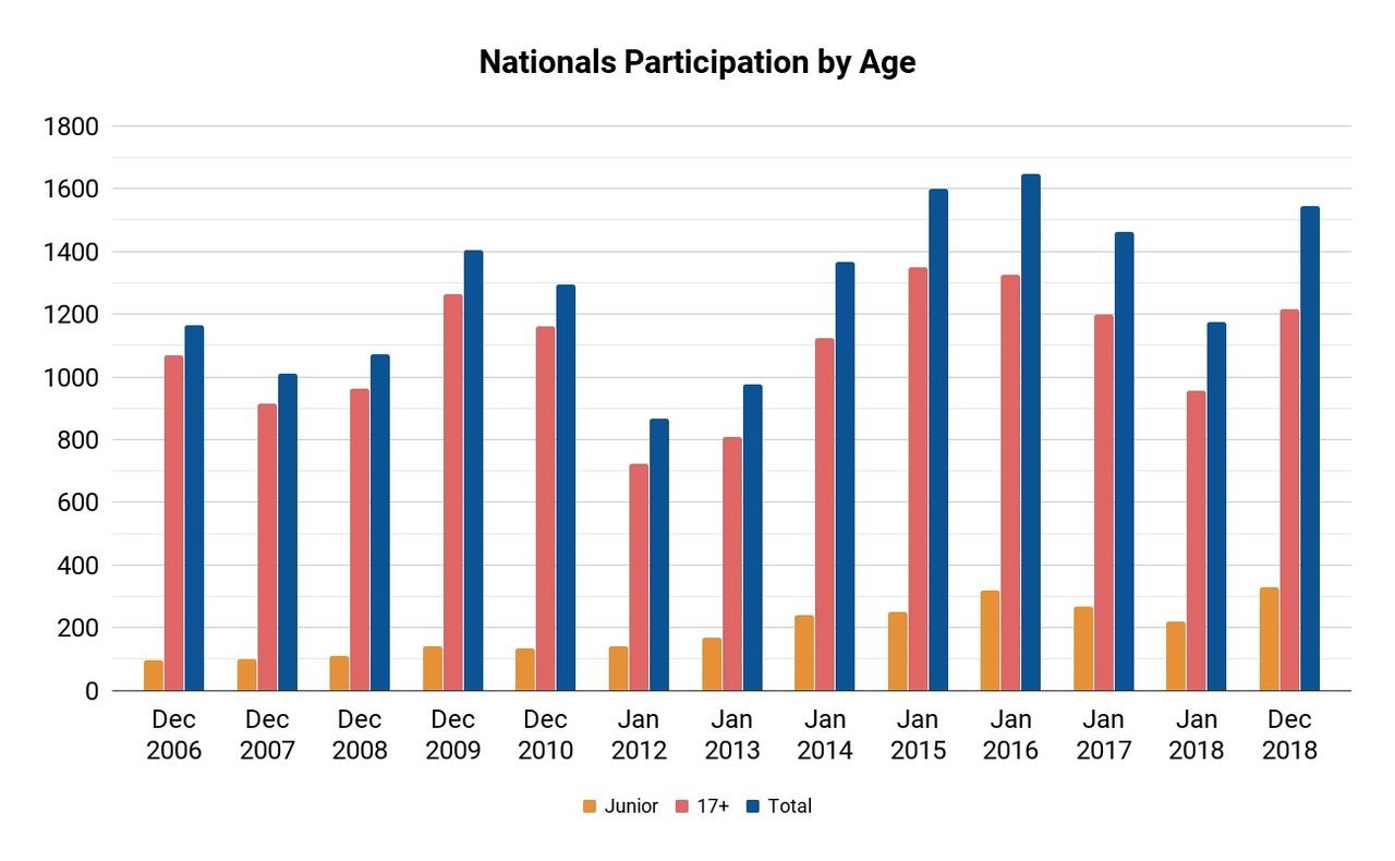 Nationals Participation - Junior, 17+ and total, 2006 to 2018