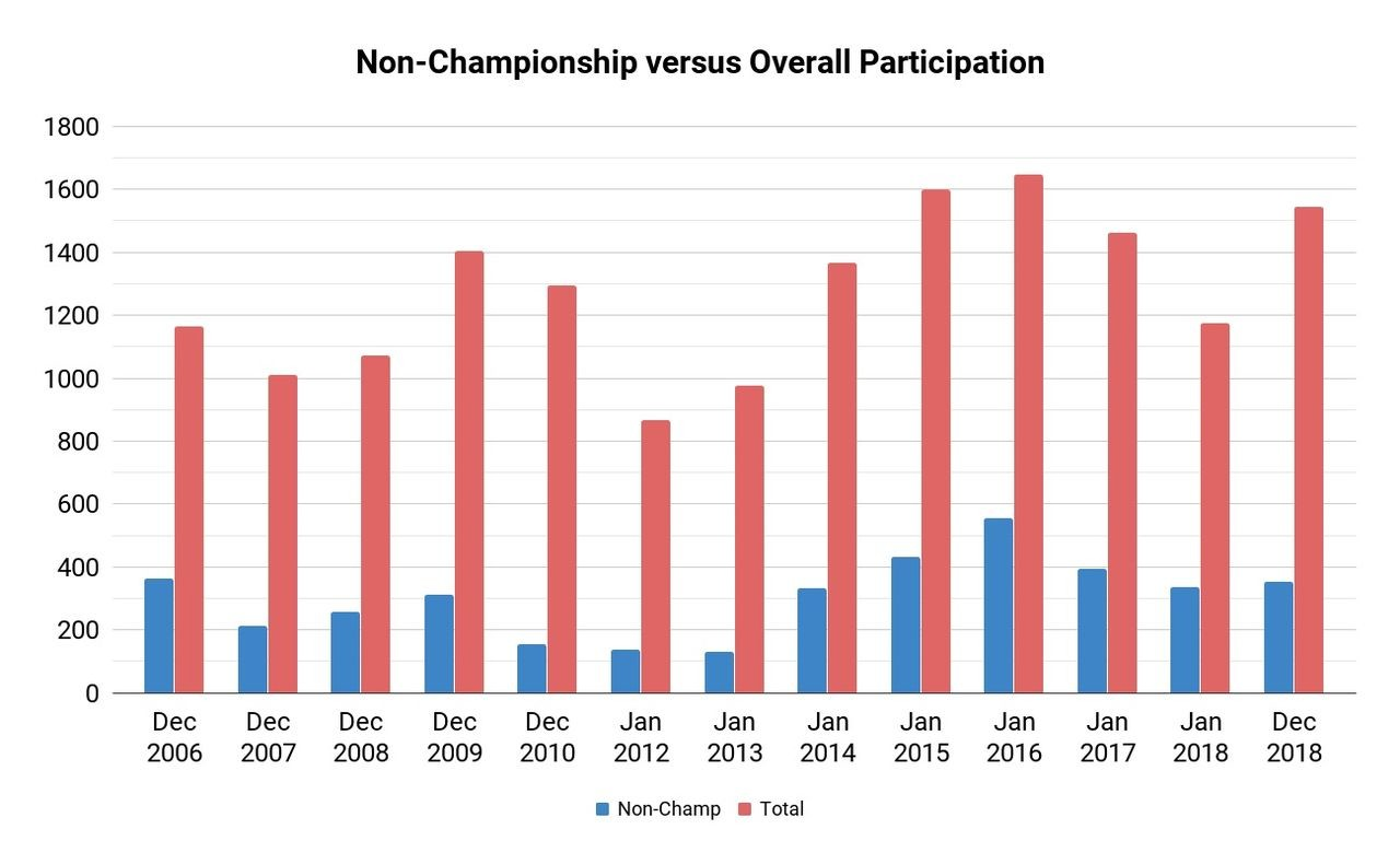 Non-Championship Participation Versus Overall, 2006 to 2018