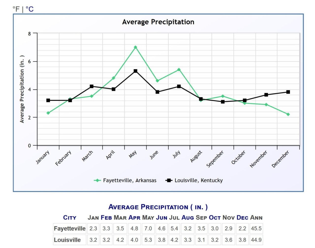 Anually Louisville and Fayetteville get similar amounts of precipitation, but it varies a bit by month.