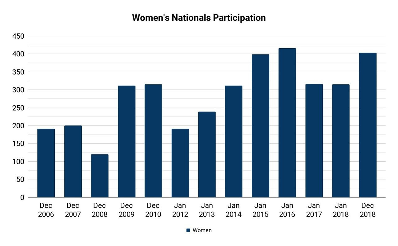 Women's Participation at Nationals, 2006 to 2018