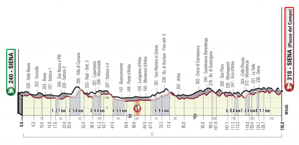 Strade Bianche Donne profile
