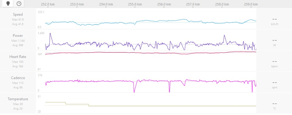 MvdP's power during last 10km of the Amstel Gold Race. photo: Strava