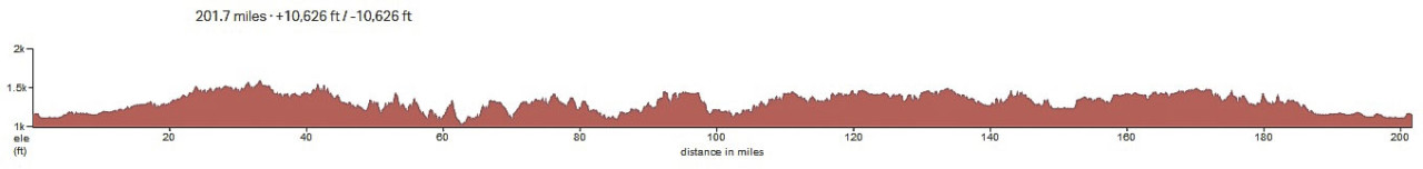 2019 Dirty Kanza 200 elevation profile. source: RideWithGPS