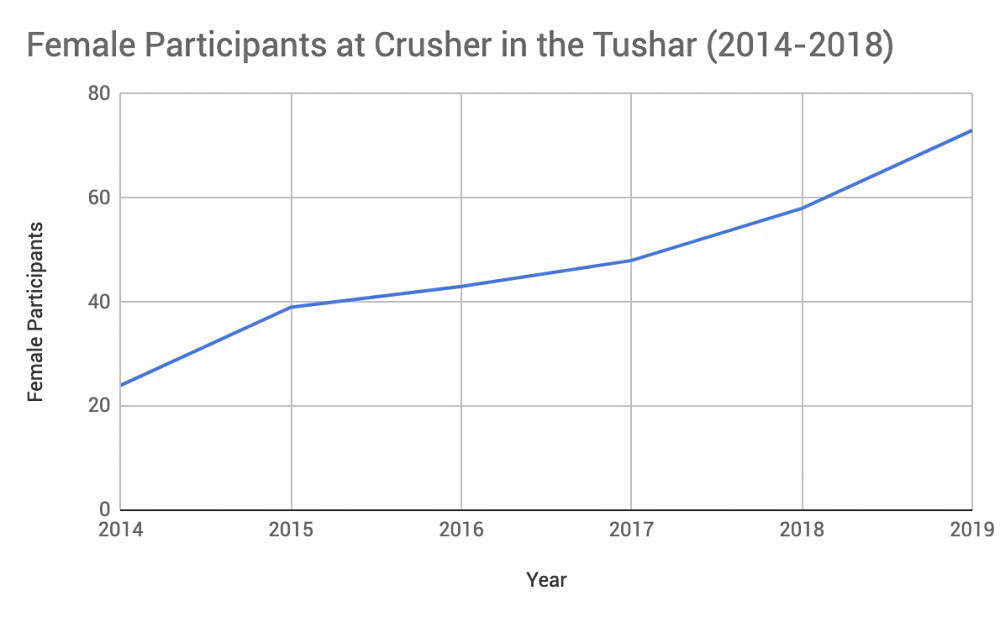 Crusher in the Tushar female participation, 2014-2019
