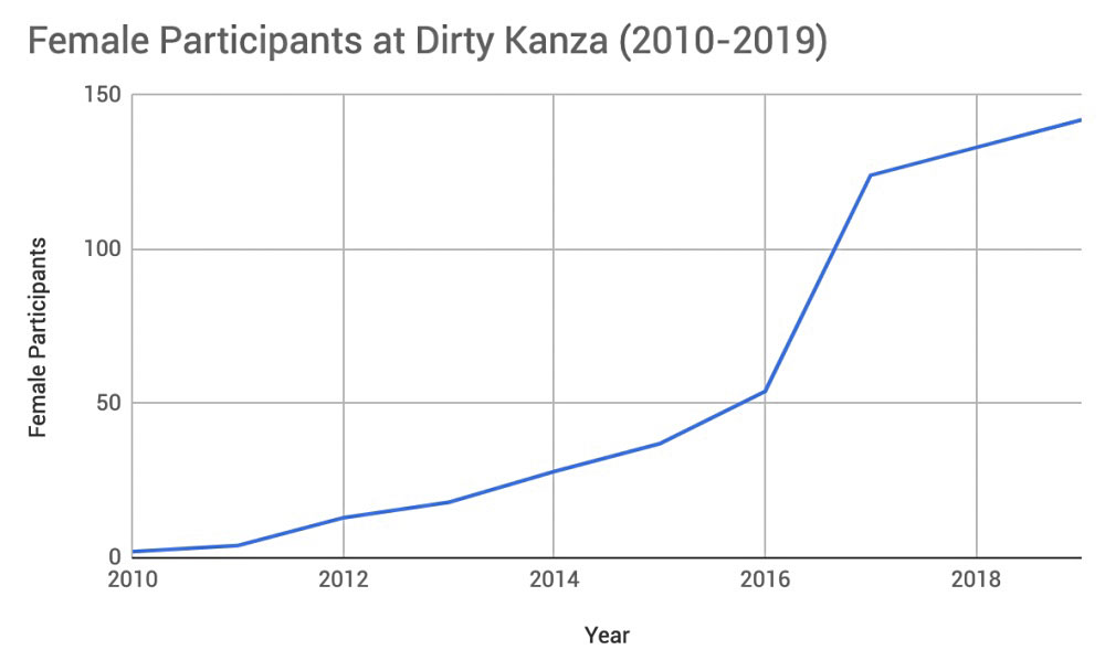 Dirty Kanza 200 female participation, 2010-2019