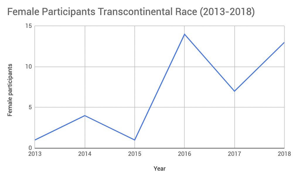 Transcontinental Race participation, 2013-2018