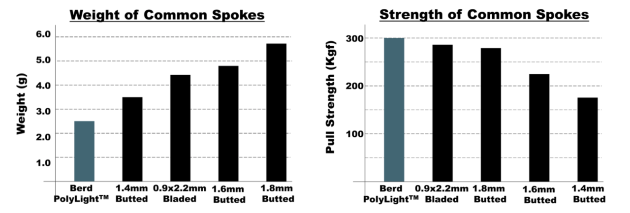 Atomik and Berd claim higher strength-to-weight ratios for the Berd spokes.